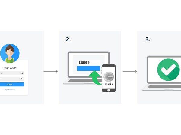 multifactor-authentication
